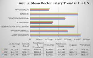 Doctor Salary In The U S